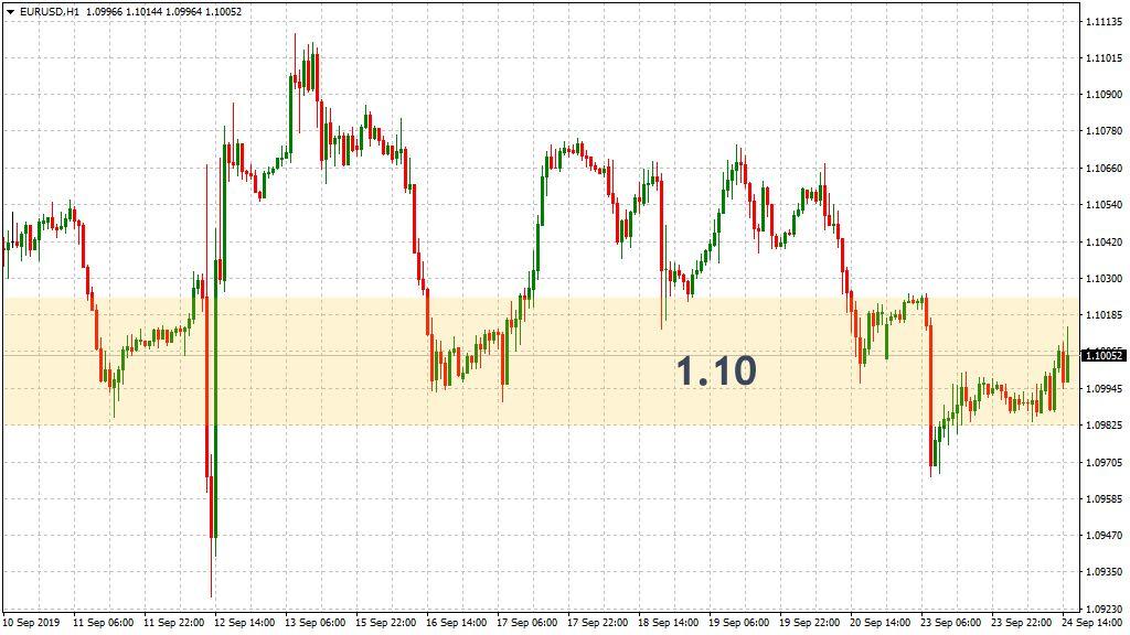 Stundenchart EUR/USD an 1.10
