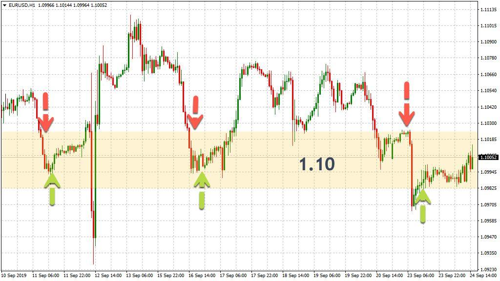 Bereiche um 1.10 im EUR/USD für kurzfristiges Trading