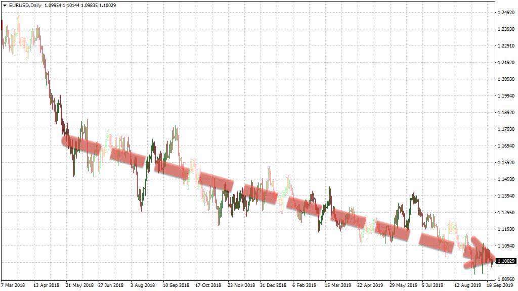 Tageschart EUR/USD 1 Jahr abwärts