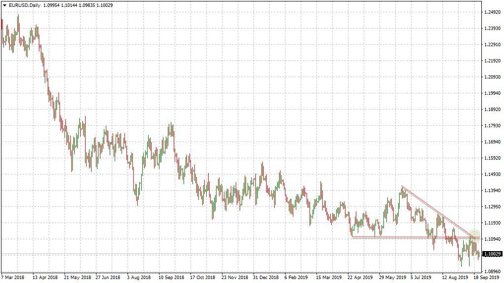 Trendlinie und Long-Chance im EUR/USD