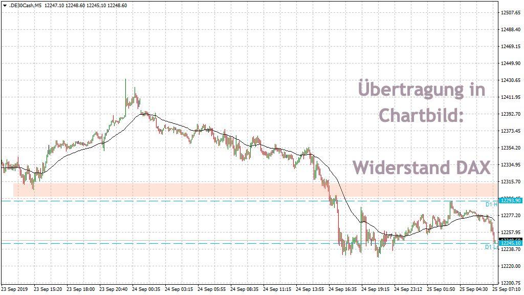 Widerstand DAX Big Picture im Vorbörse-Chart