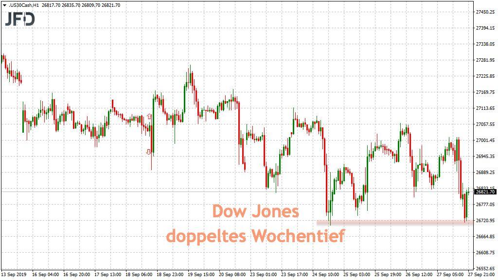 Freitagshandel im Dow Jones bringt Wochentief