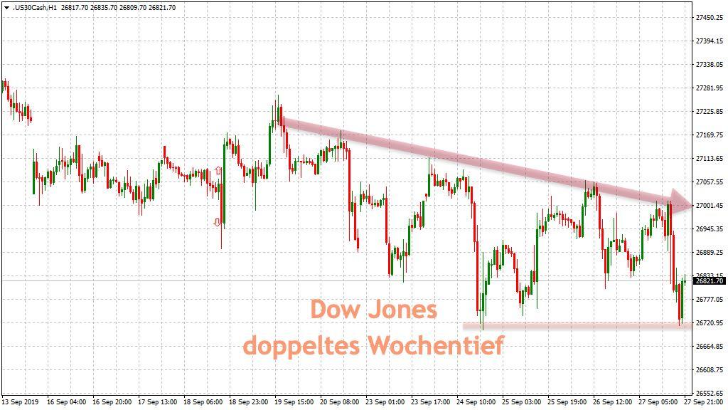 Dow Jones in der Wochenbetrachtung