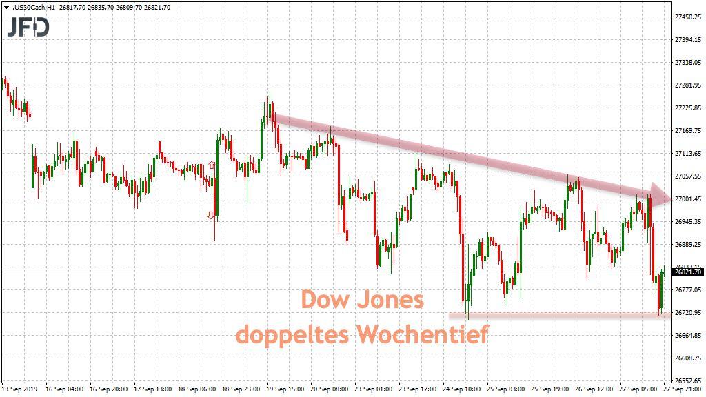 Dow Jones Trend und Wochentief