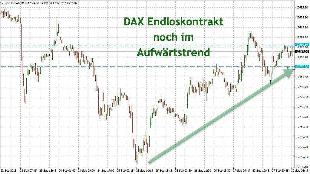 Endloskontrakt DAX mit Aufwärtstrend