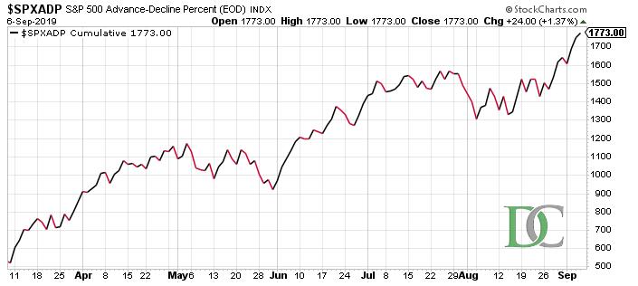 Advance-Decline Percent Index des S&P 500