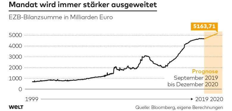 Prognose des EZB-Bilanzsumme / Bloomberg