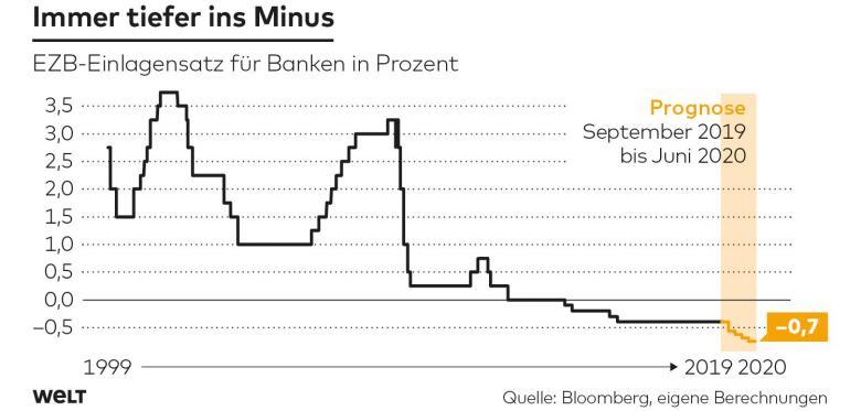 Prognose des EZB-Einlagenzins für Banken / Bloomberg