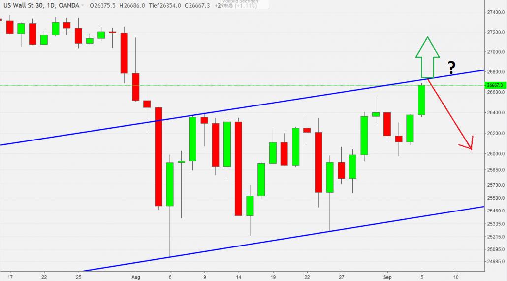 Dow Jones Charttechnik