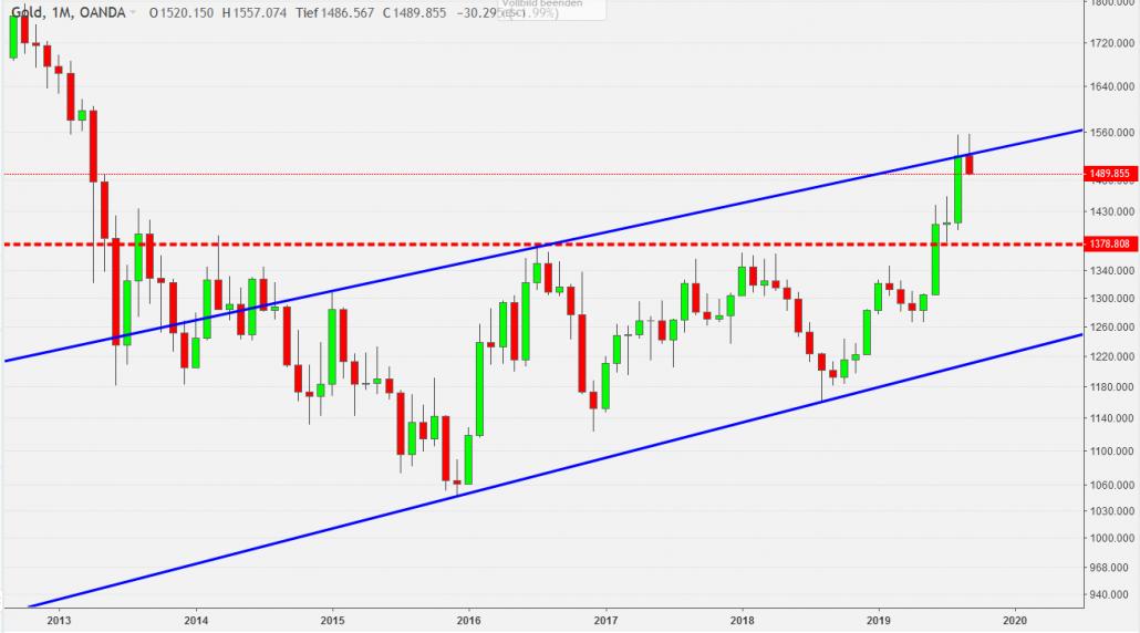 Gold mit Trendkanal