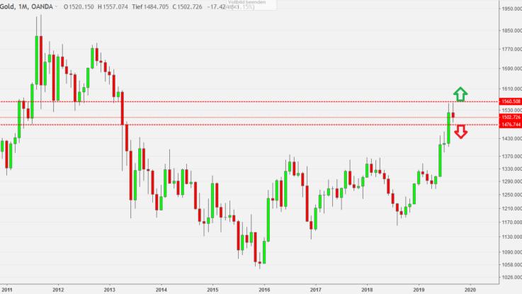 Gold vor FED Zinsentscheidung