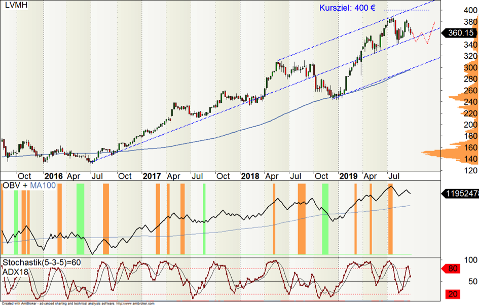 Wochen-Chart  LVMH-Aktie [in Dt. mit WKN: 853292]