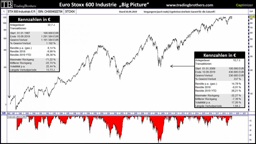 Industrials langfristiges Chartbild