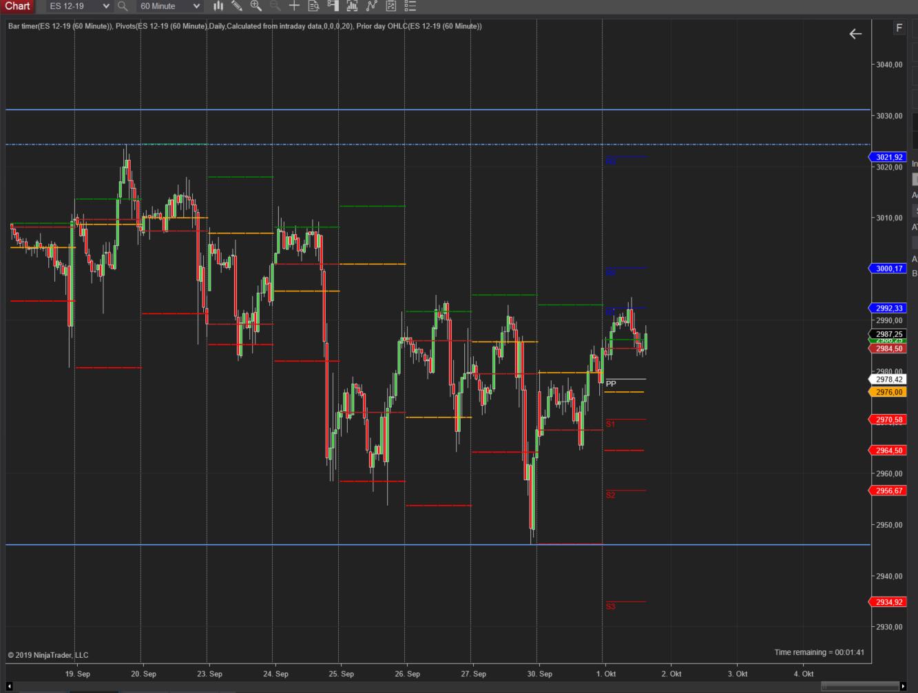 Longchance im S&P500?