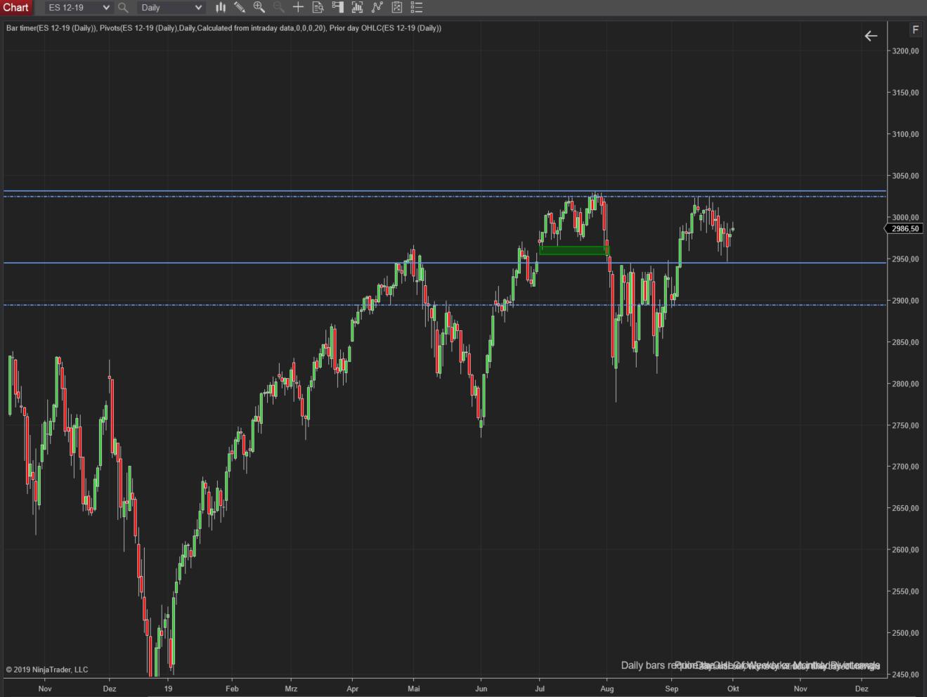 Tageschart S&P500 mit Orientierungslinien