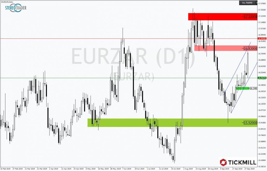 Tickmill-Analyse: EURZAR mit Trendkanal