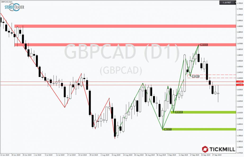 Tickmill-Analyse: GBPCAD mit dynamischer Korrektur