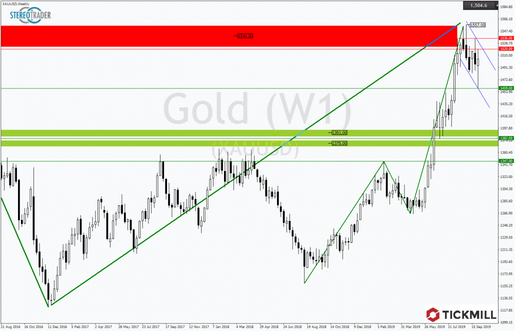 Tickmill-Analyse: GOLD mit Bullenflagge