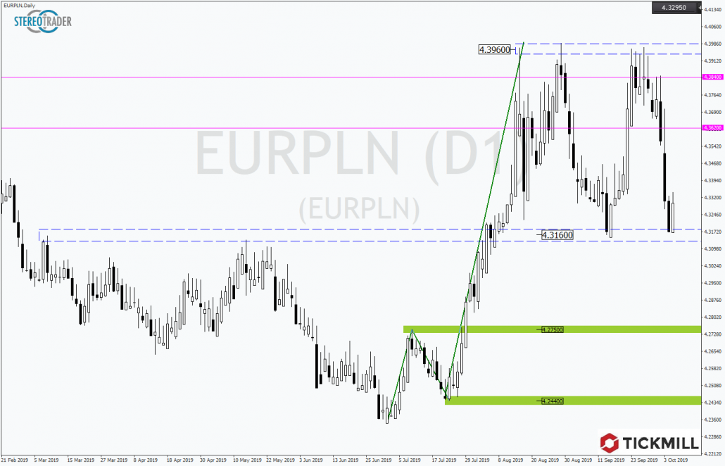 Tickmill-Analyse: EURPLN in Tradingrange