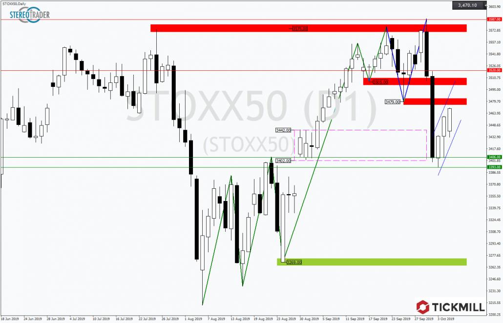 Tickmill-Analyse: EuroStoxx50 mit bärischer Flagge