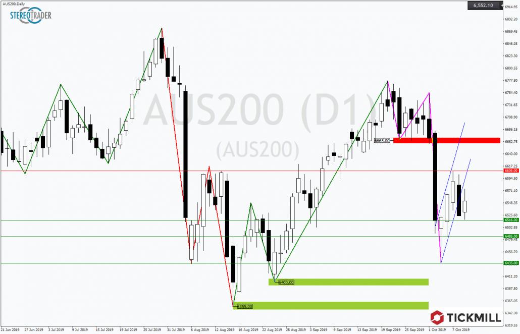 Tickmill-Analyse: ASX200 mit bärischer Flagge