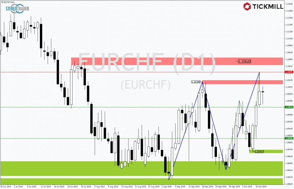 Tickmill-Analyse: EUCHF bietet Chancen in beide Richtungen