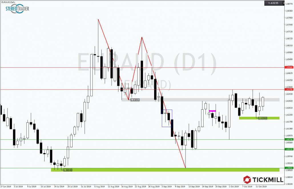 Tickmill-Analyse: Tradingrange imEURAUD