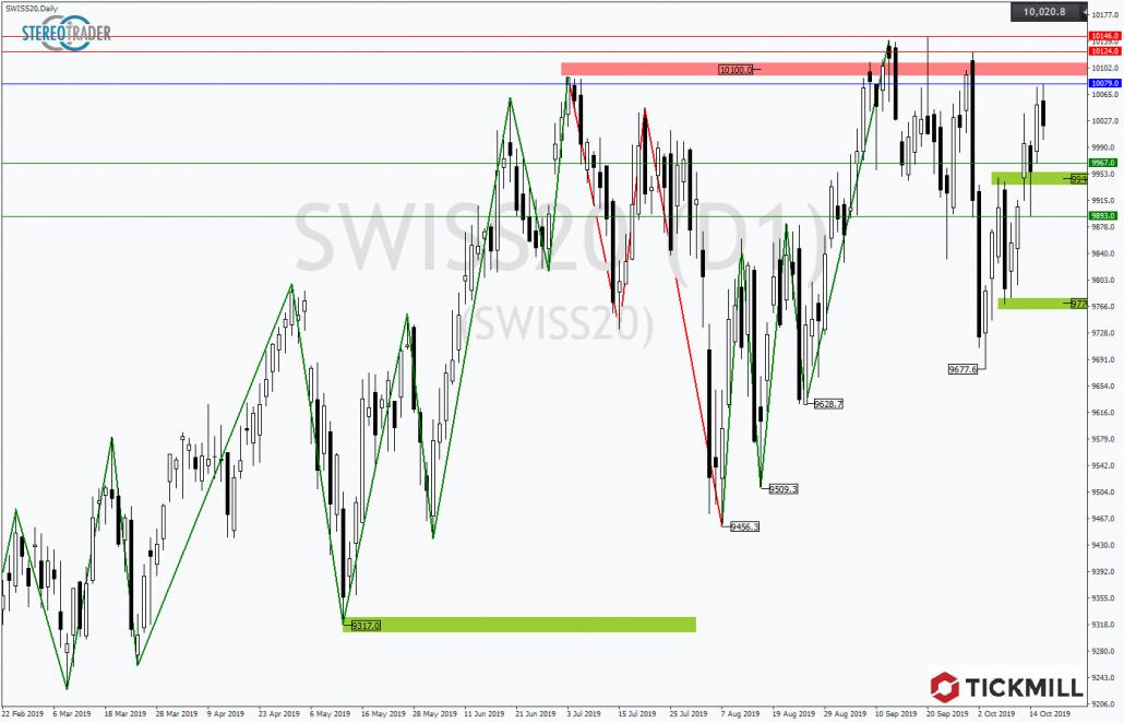 Tickmill-Analyse: SMI20 im Tageschart