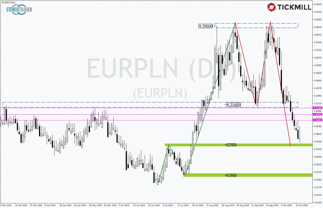 Tickmill-Analyse: EURPLN mit Potential für Rückschnapper