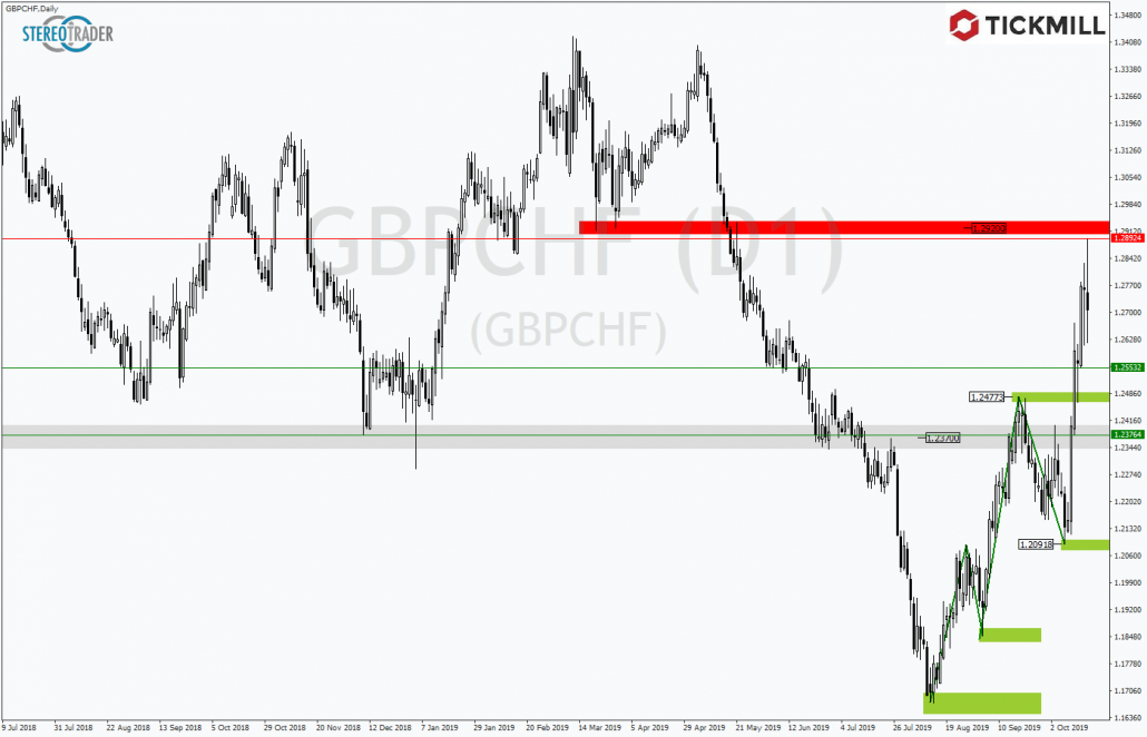 Tickmill-Analyse: GBPCHF im Tageschart