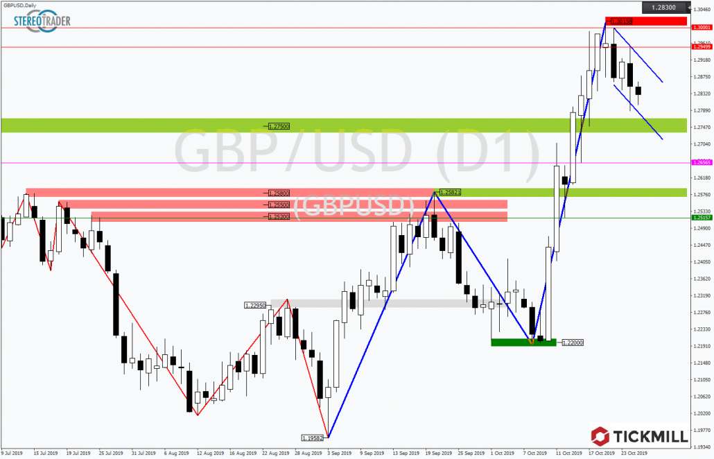 Tickmill-Analyse: GBPUSD in bullischer Flagge