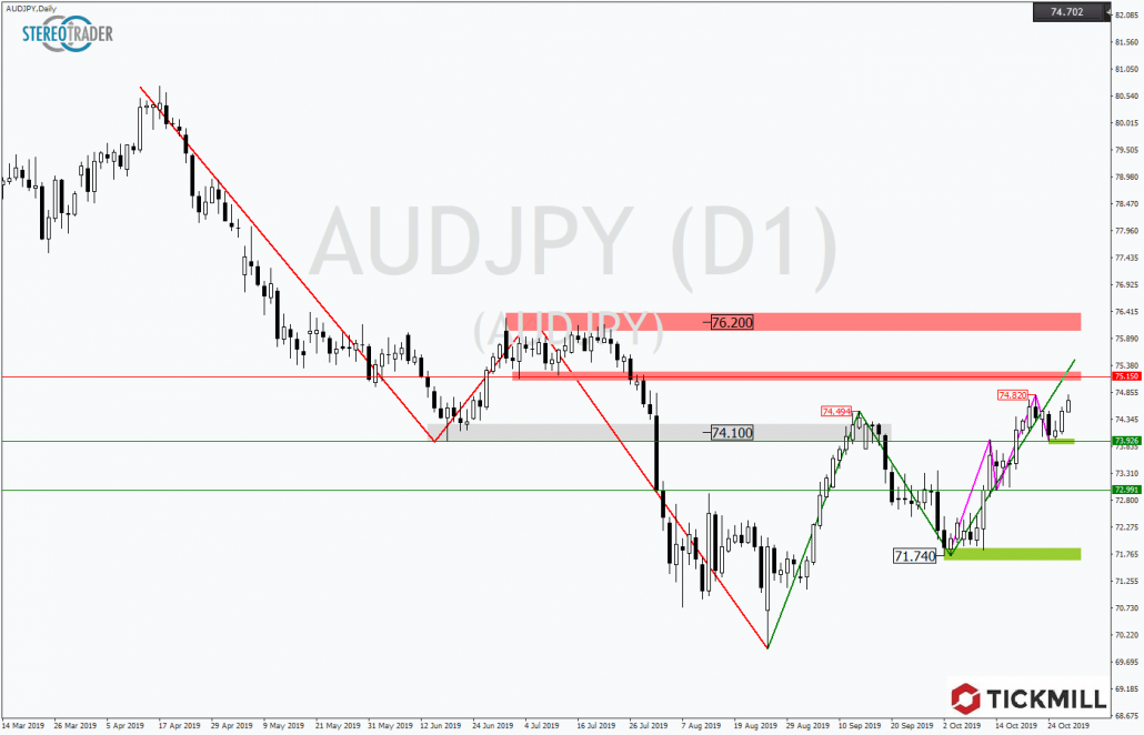 Tickmill-Analyse: AUDJPY in Trendbewegung