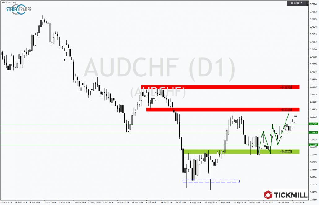 Tickmill-Analyse: AUDCHF vor richtungsweisendem Widerstand