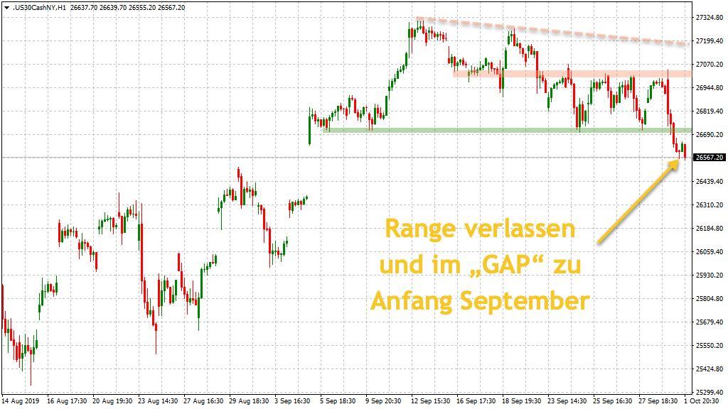 Dow Jones Range aufgelöst