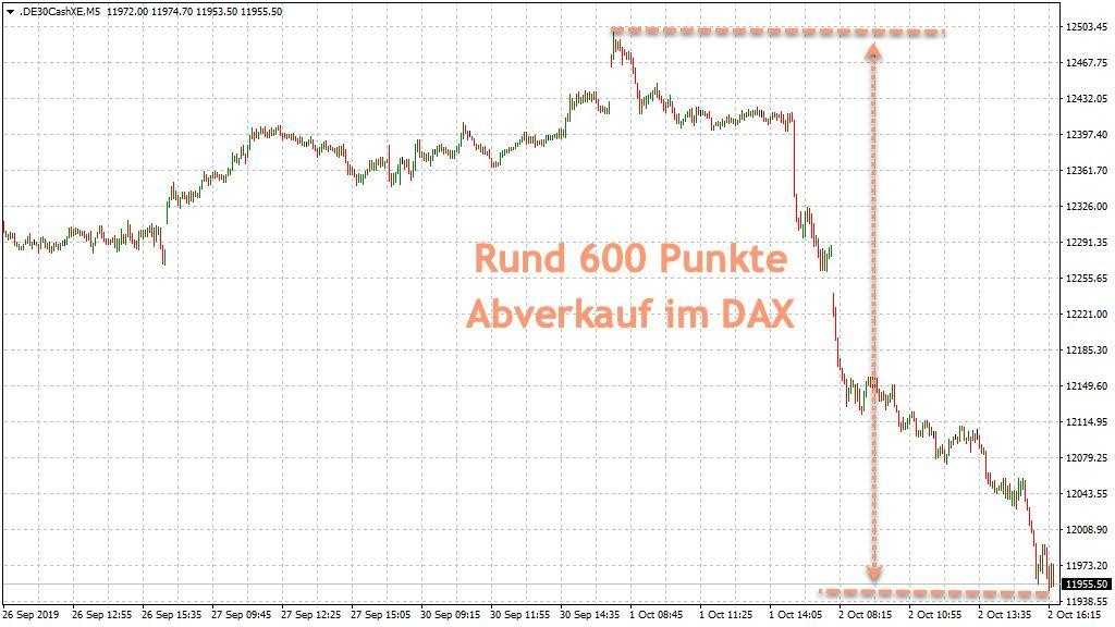 600 Punkte Rutsch im DAX