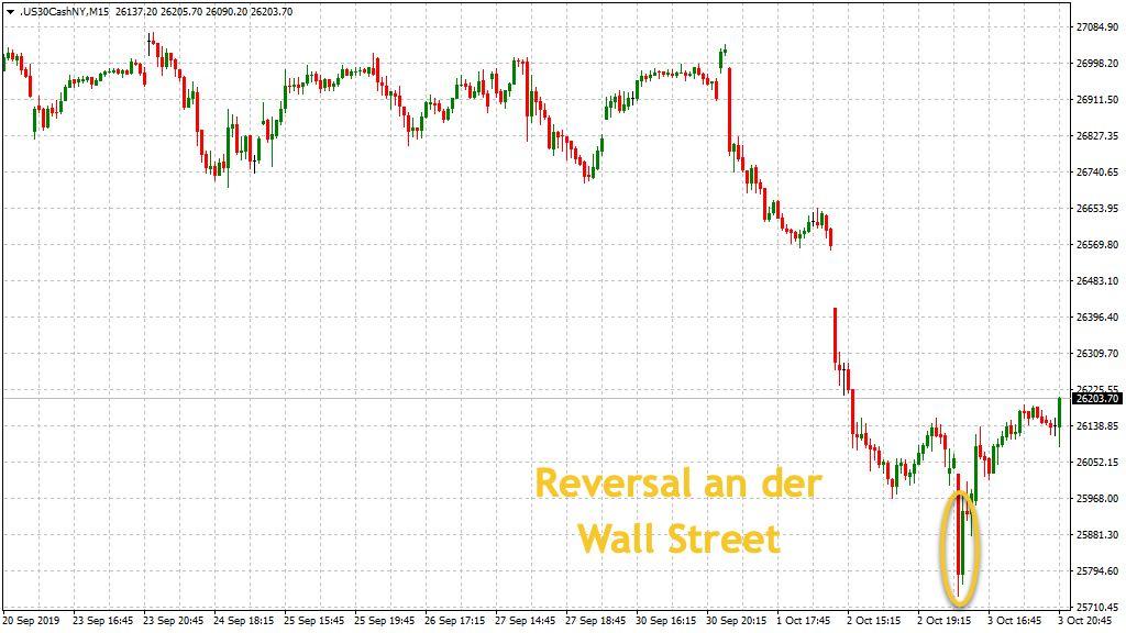 Reversal an Wall Street Donnerstag