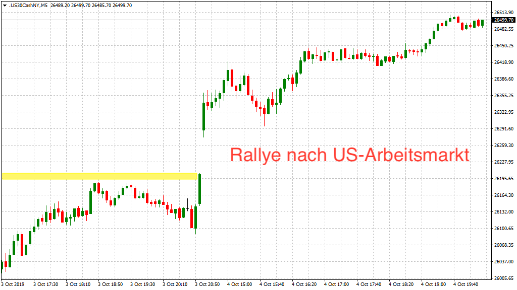 Dow Jones nach Arbeitsmarkt intraday