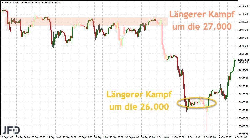 Zwei runde Marken im Dow angelaufen