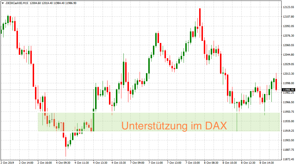 Unterstützung im DAX