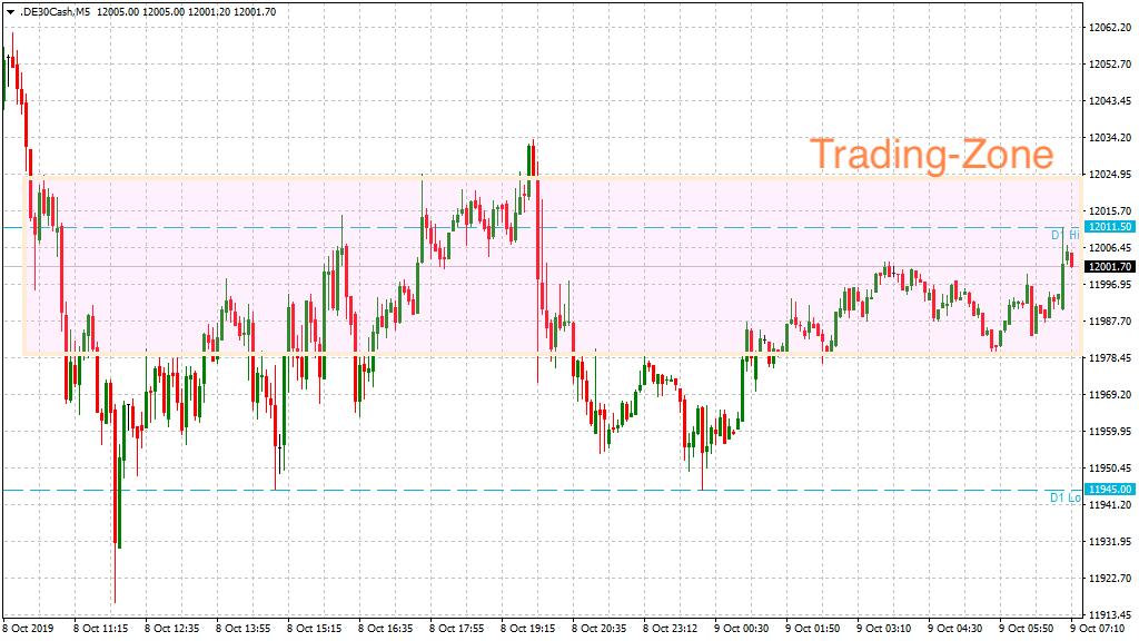 Trading-Zone am Mittwoch im DAX