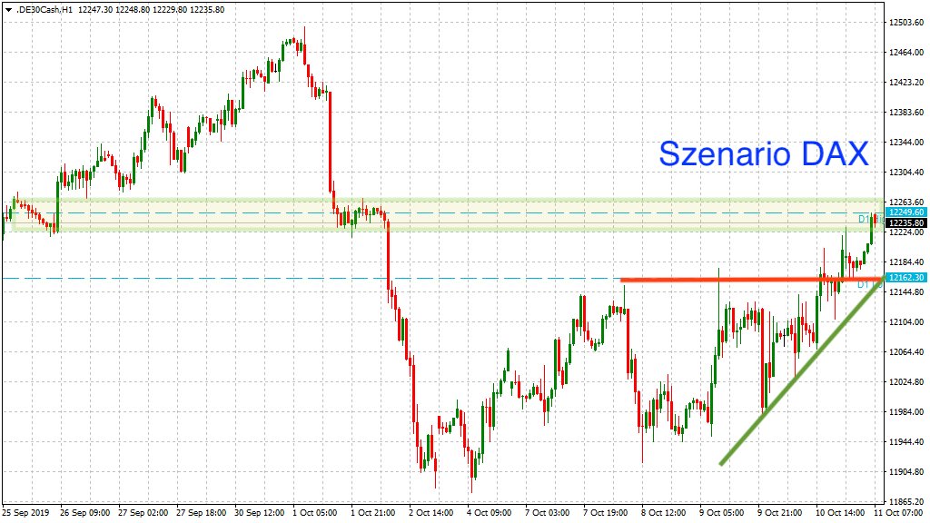 Szenario DAX mit Trendlinie