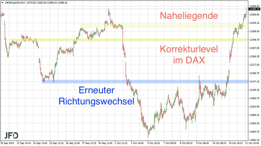 Vorsicht bei starker Konsolidierung im DAX