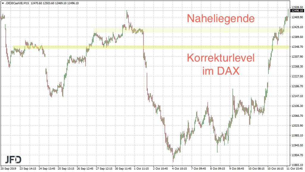 Konsolidierungszonen für Rücksetzer im DAX