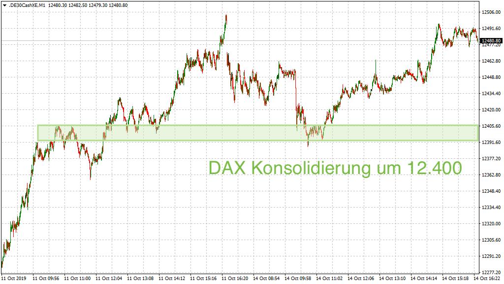DAX Konsolidierung am Vortag
