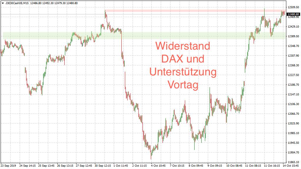 Kombination Widerstand und Unterstützung im DAX