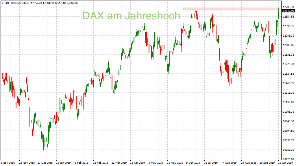 Big picture im DAX Tageschart