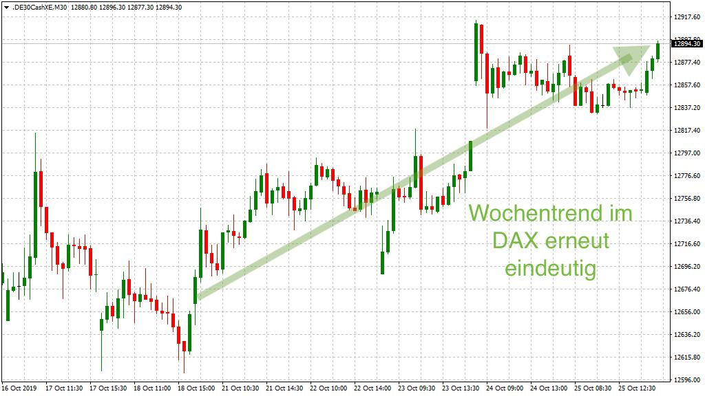 Wochentrend im DAX KW43