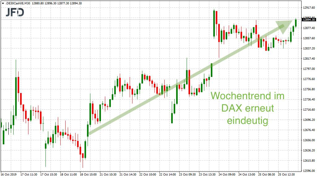 Wochentrend der KW43 im DAX