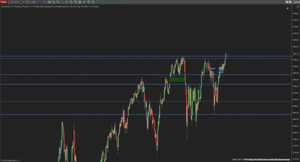 Tageschart SPX500 in der Analyse