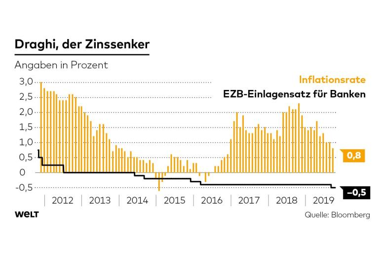 EZB-Einlagensatz unter Mario Draghi